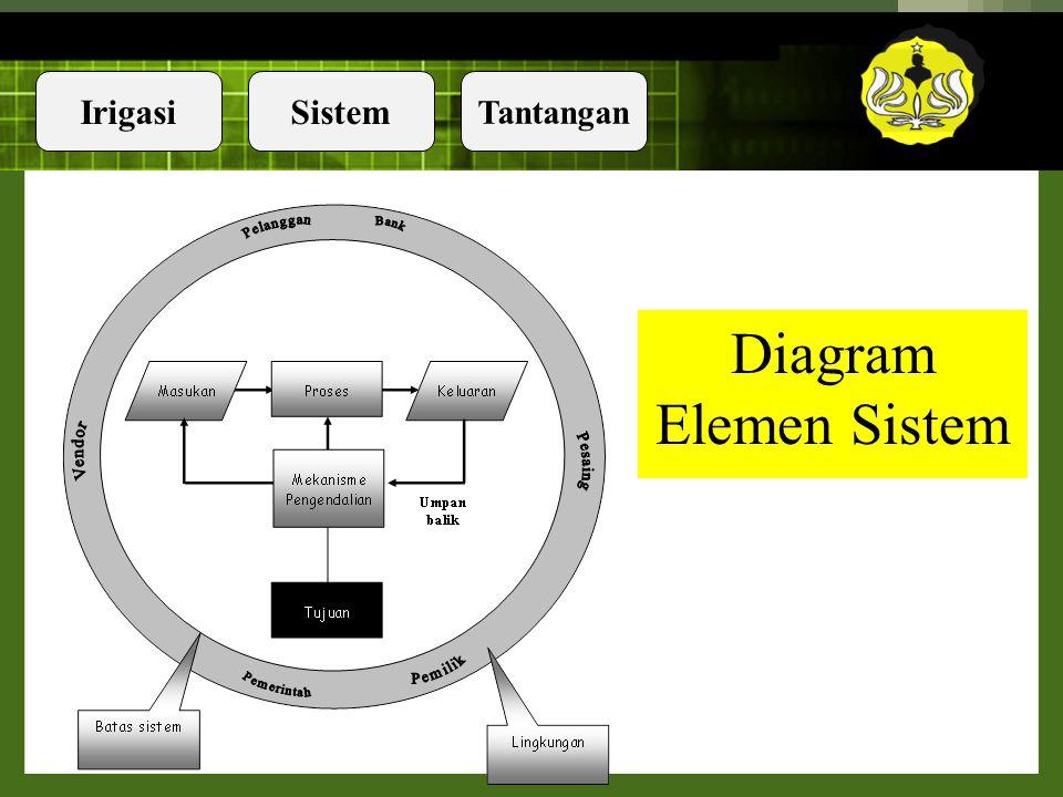 """IrigasiSistem Tantangan Sistem … Raymond Mcleod (2001) """"Sistem adalah himpunan dari unsur-unsur yang saling berkaitan sehingga membentuk suatu kesatua"""