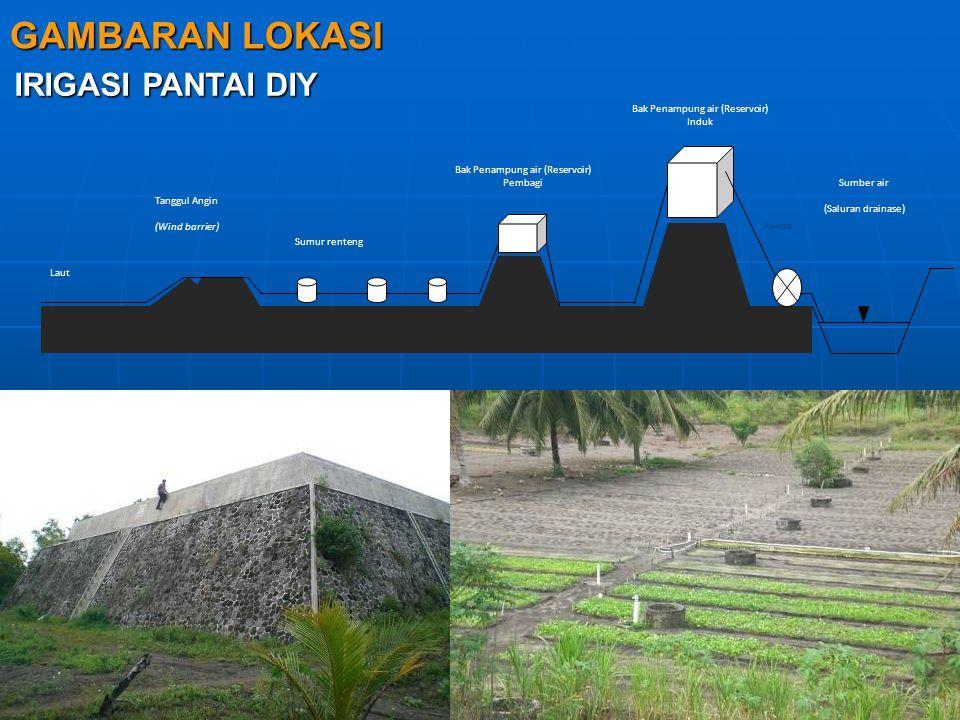 Sumber air (Saluran drainase) Pom pa Laut Tanggul Angin (Wind barrier) Bak Penampung air (Reservoir) Pembagi Bak Penampung air (Reservoir) Induk Sumur