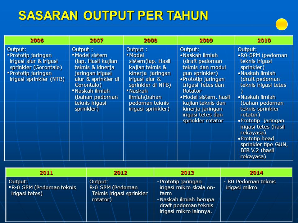 20062007200820092010 Output: Prototip jaringan irigasi alur & irigasi sprinkler (Gorontalo) Prototip jaringan irigasi sprinkler (NTB) Output : Mode