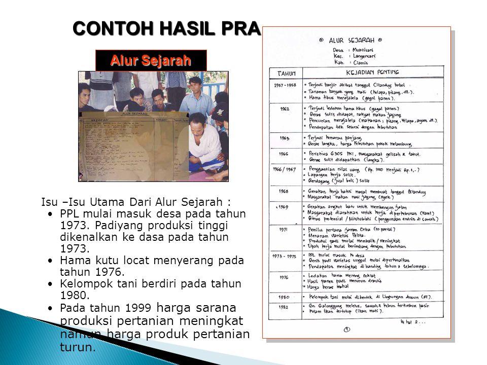 Isu –Isu Utama Dari Alur Sejarah : PPL mulai masuk desa pada tahun 1973. Padiyang produksi tinggi dikenalkan ke dasa pada tahun 1973. Hama kutu locat
