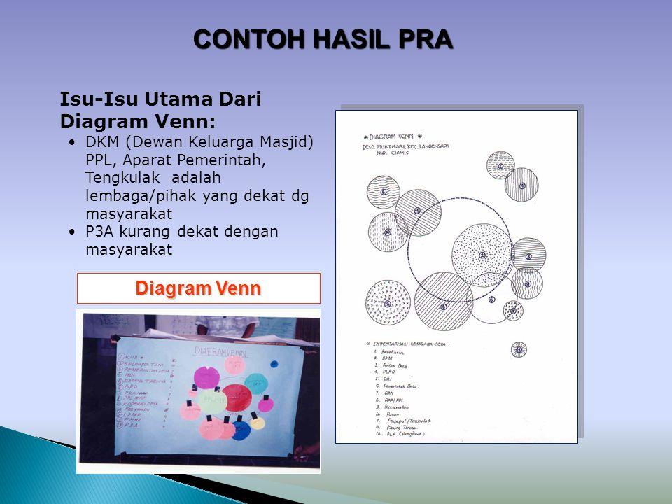 Diagram Venn Isu-Isu Utama Dari Diagram Venn: DKM (Dewan Keluarga Masjid) PPL, Aparat Pemerintah, Tengkulak adalah lembaga/pihak yang dekat dg masyara