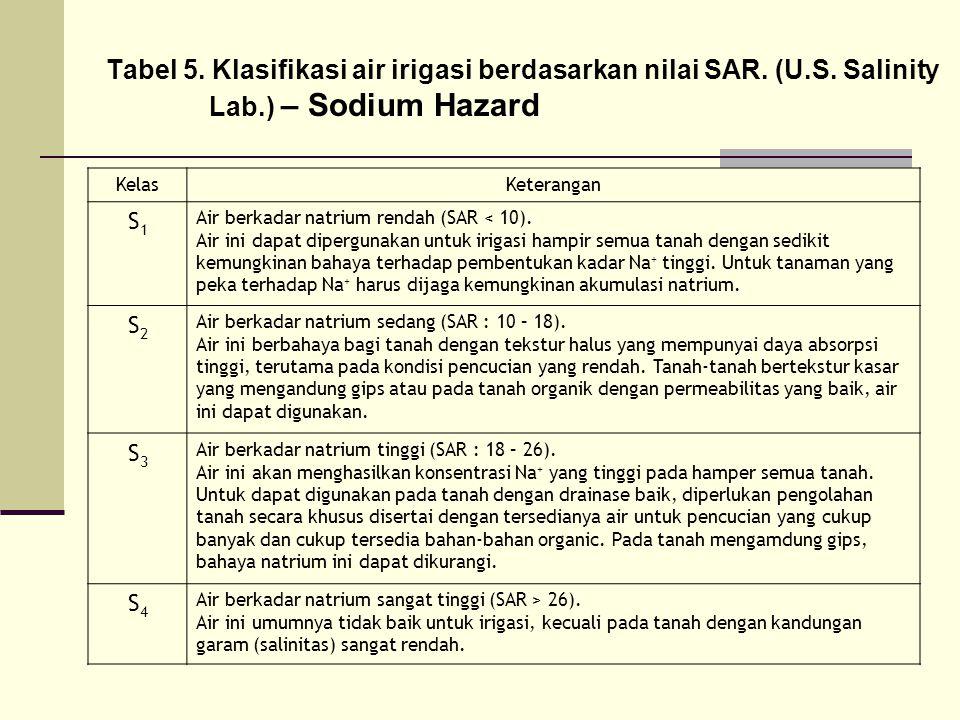 Tabel 5. Klasifikasi air irigasi berdasarkan nilai SAR. (U.S. Salinity Lab.) – Sodium Hazard KelasKeterangan S1S1 Air berkadar natrium rendah (SAR < 1