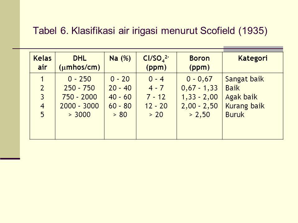 Tabel 6. Klasifikasi air irigasi menurut Scofield (1935) Kelas air DHL (  mhos/cm) Na (%)Cl/SO 4 2- (ppm) Boron (ppm) Kategori 1234512345 0 – 250 250