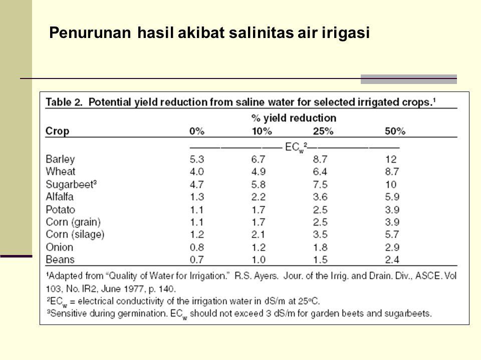 Penurunan hasil akibat salinitas air irigasi