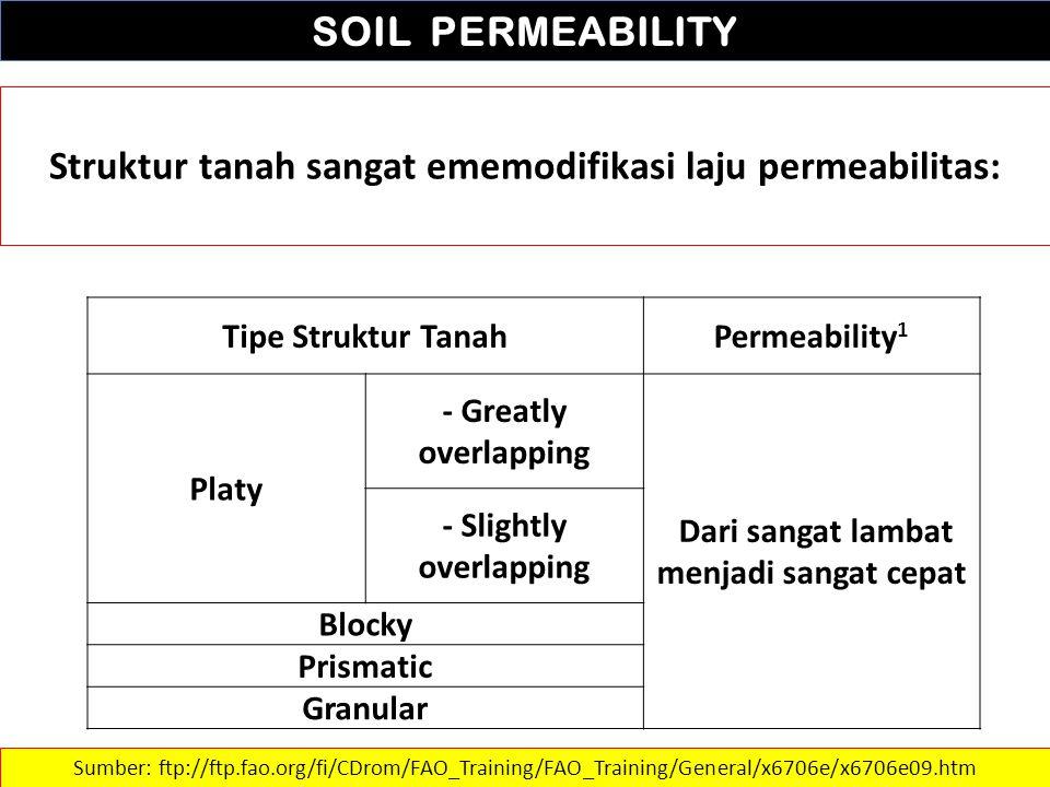 SOIL PERMEABILITY Struktur tanah sangat ememodifikasi laju permeabilitas: Sumber: ftp://ftp.fao.org/fi/CDrom/FAO_Training/FAO_Training/General/x6706e/