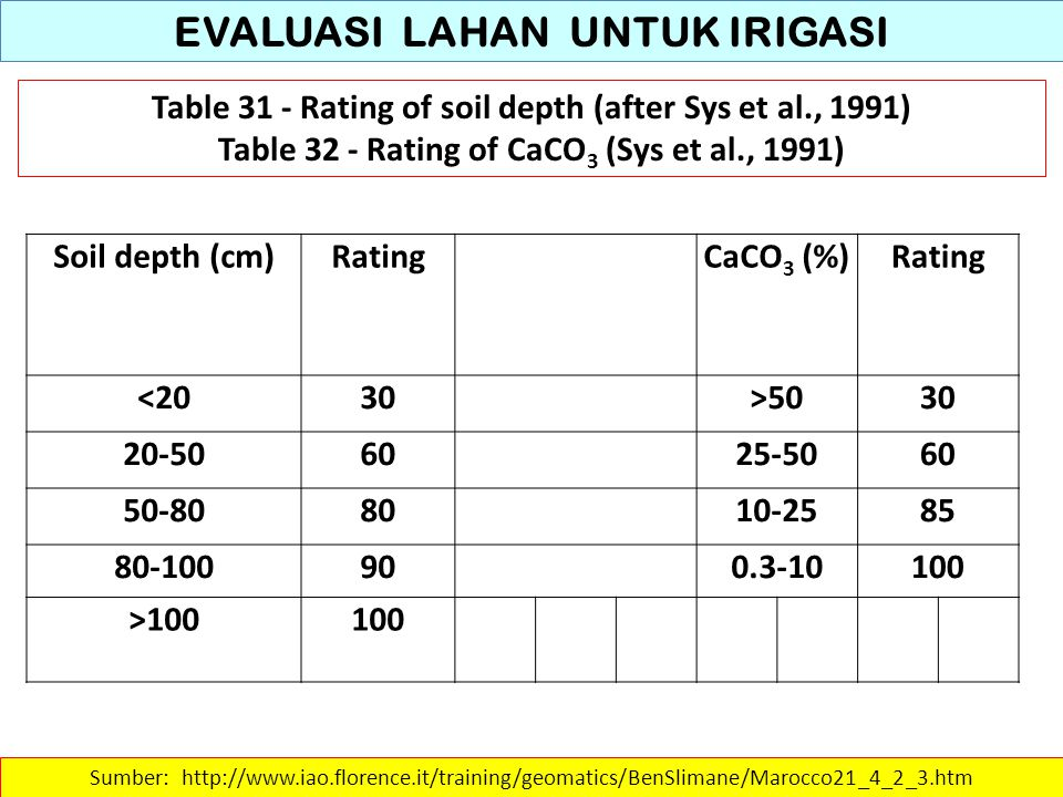 EVALUASI LAHAN UNTUK IRIGASI Table 31 - Rating of soil depth (after Sys et al., 1991) Table 32 - Rating of CaCO 3 (Sys et al., 1991) Sumber: http://ww