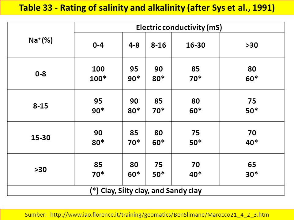 Table 33 - Rating of salinity and alkalinity (after Sys et al., 1991) Sumber: http://www.iao.florence.it/training/geomatics/BenSlimane/Marocco21_4_2_3