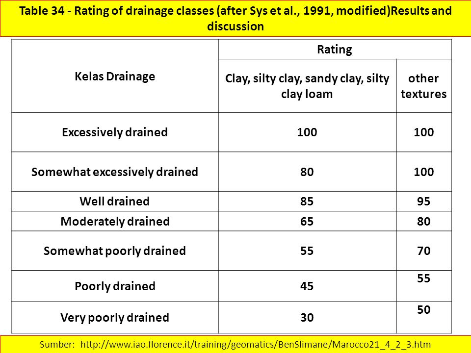 Table 34 - Rating of drainage classes (after Sys et al., 1991, modified)Results and discussion Sumber: http://www.iao.florence.it/training/geomatics/B