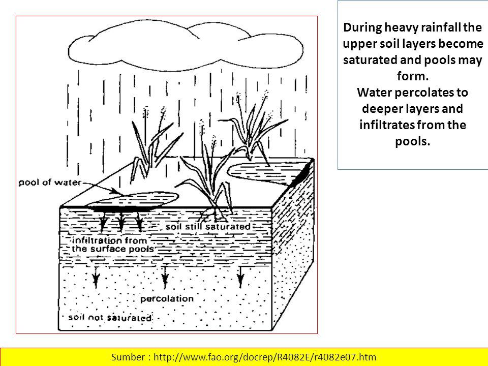 EVALUASI LAHAN UNTUK IRIGASI Table 30 - Rating of textural classes for irrigation (after Sys et al., 1991) Sumber: http://www.iao.florence.it/training/geomatics/BenSlimane/Marocco21_4_2_3.htm KELAS TEKSTUR TANAH Rating <15% Gravel 15-40% Gravel 40-75% Gravel Clay – LIAT65 55 Loam – LEMPUNG908070 Sand – PASIR3025 Silt – DEBU908070 Sandy clay loam958575 Silty clay loam1009080 Loamy sand – PASIR BERLEMPUNG555045 Sandy clay – LIAT BERPASIR756560 Silty clay – LIAT BERDEBU859580 Clay loam – LEMPUNG LIAT1009080 Sandy clay – LIAT BERPASIR809075 Silt loam – LEMPUNG DEBU908070