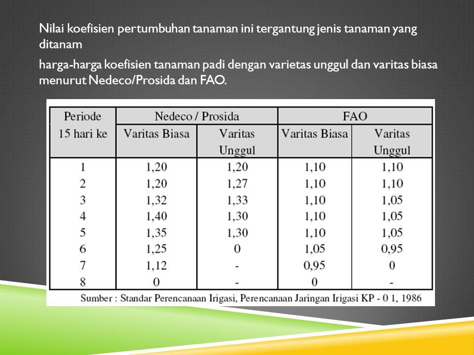 Nilai koefisien pertumbuhan tanaman ini tergantung jenis tanaman yang ditanam harga-harga koefisien tanaman padi dengan varietas unggul dan varitas bi