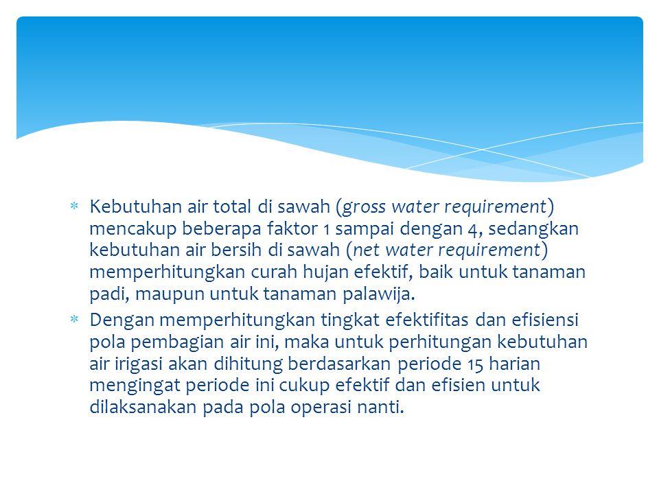  Kebutuhan air total di sawah (gross water requirement) mencakup beberapa faktor 1 sampai dengan 4, sedangkan kebutuhan air bersih di sawah (net wate