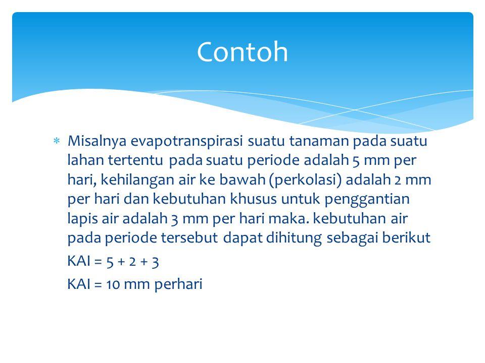  pernberian air irigasi (PAI)  hujan efektif (HE)  kelengasan yang ada di daerah perakaran  kontribusi air bawah permukaan Sumber Pemenuhan Air Irigasi