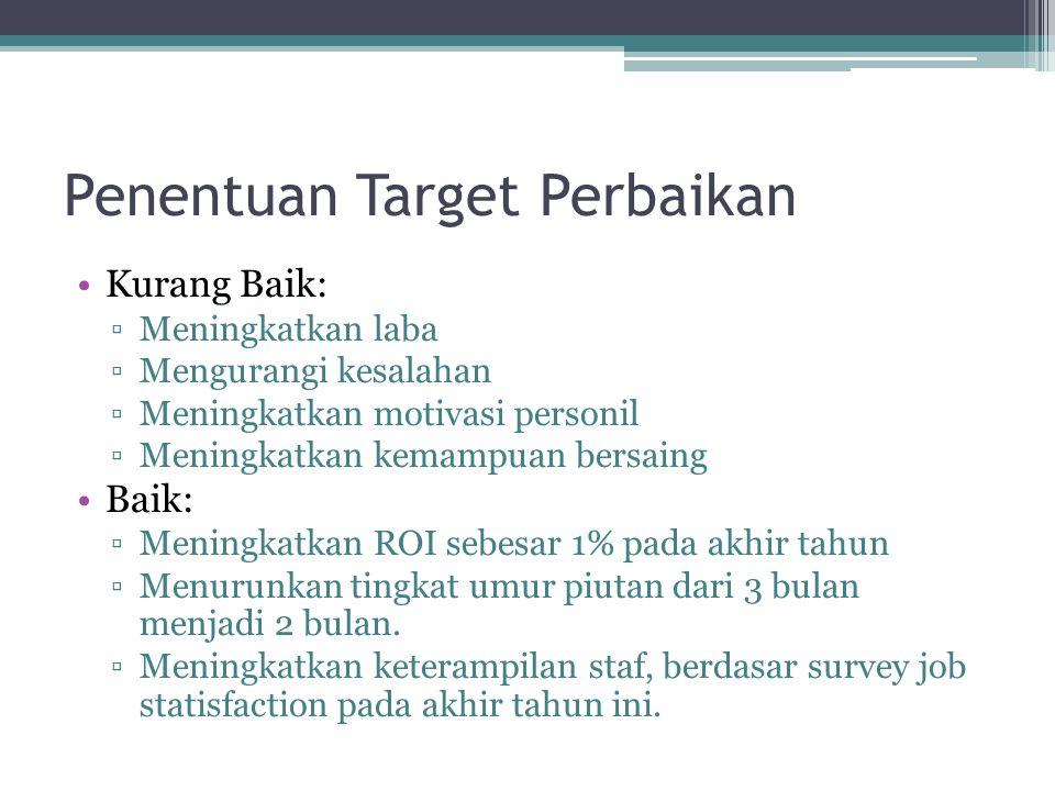 Penentuan Target Perbaikan Kurang Baik: ▫Meningkatkan laba ▫Mengurangi kesalahan ▫Meningkatkan motivasi personil ▫Meningkatkan kemampuan bersaing Baik