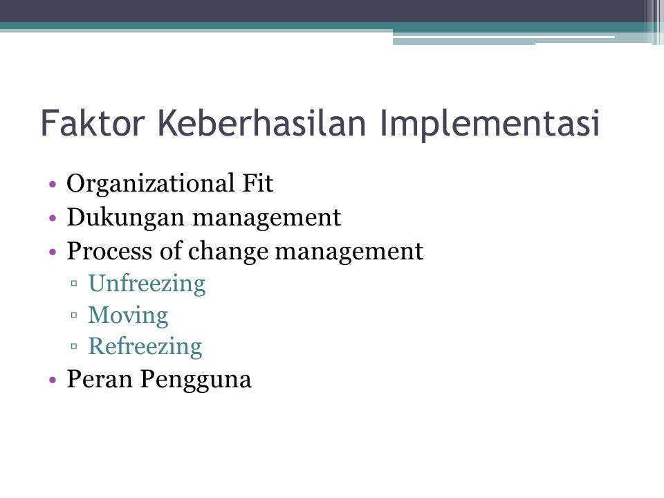 Faktor Keberhasilan Implementasi Organizational Fit Dukungan management Process of change management ▫Unfreezing ▫Moving ▫Refreezing Peran Pengguna