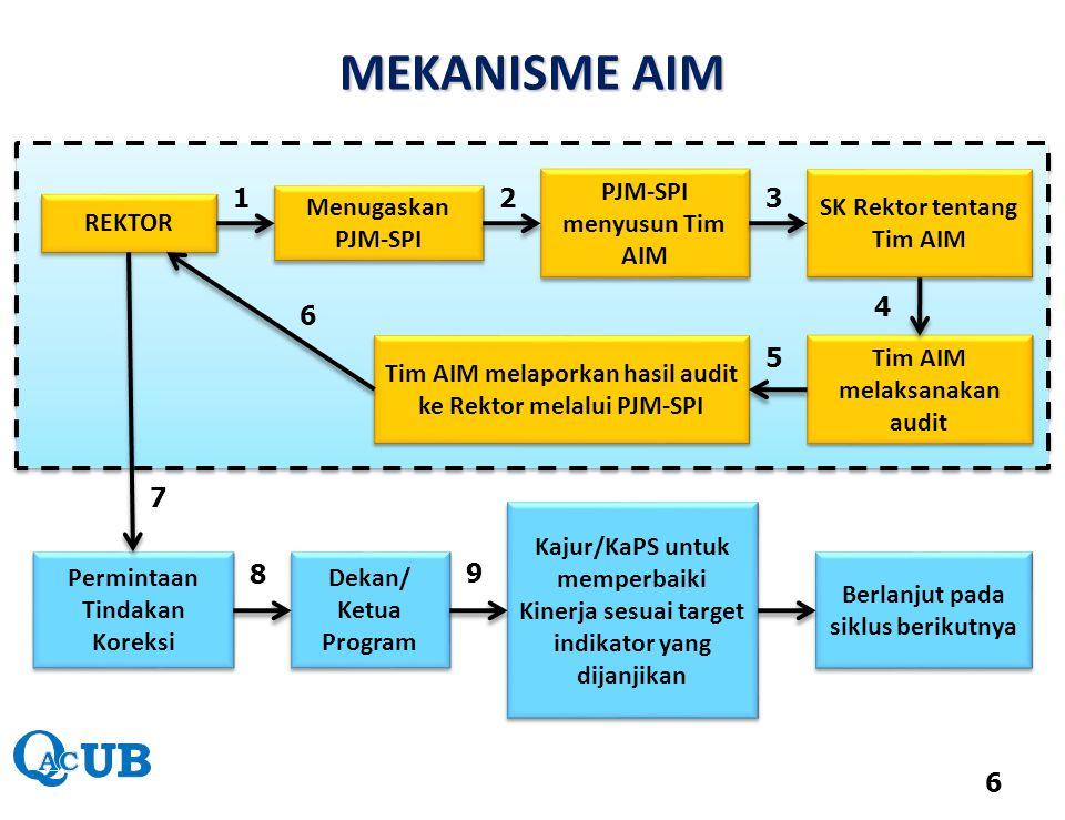 Bagaimana Langkah Kita untuk Menjalankan Audit Internal Mutu (AIM) .
