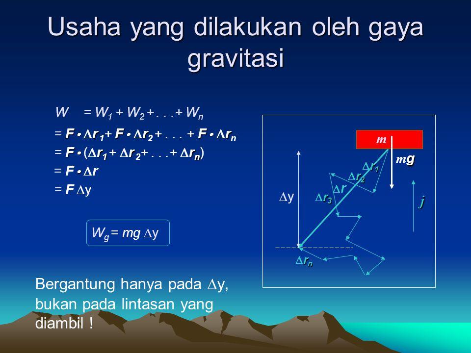 Usaha yang dilakukan oleh gaya gravitasi W g = F  ∆s = mg  s cos  = mg  y W g = mg  y hanya bergantung pada  y ! j m ssss gmggmg yy  m
