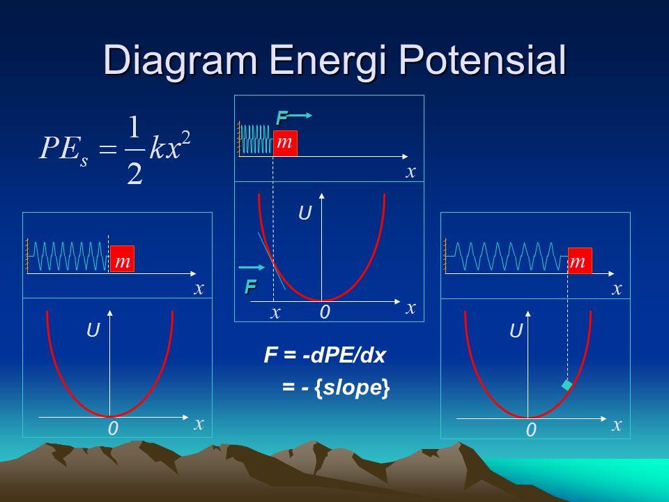 Hukum Kekekalan Energi Umum Dimana W NC adalah usaha yang dilakukan oleh gaya non konservatif W NC =  KE +  PE =  E  E TOT =  KE +  PE +  E int