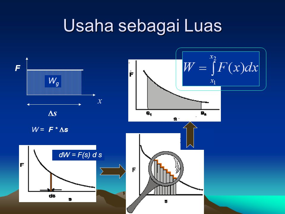 Usaha sebagai Luas F x WgWg ss W = F *  s dW = F(s) d s