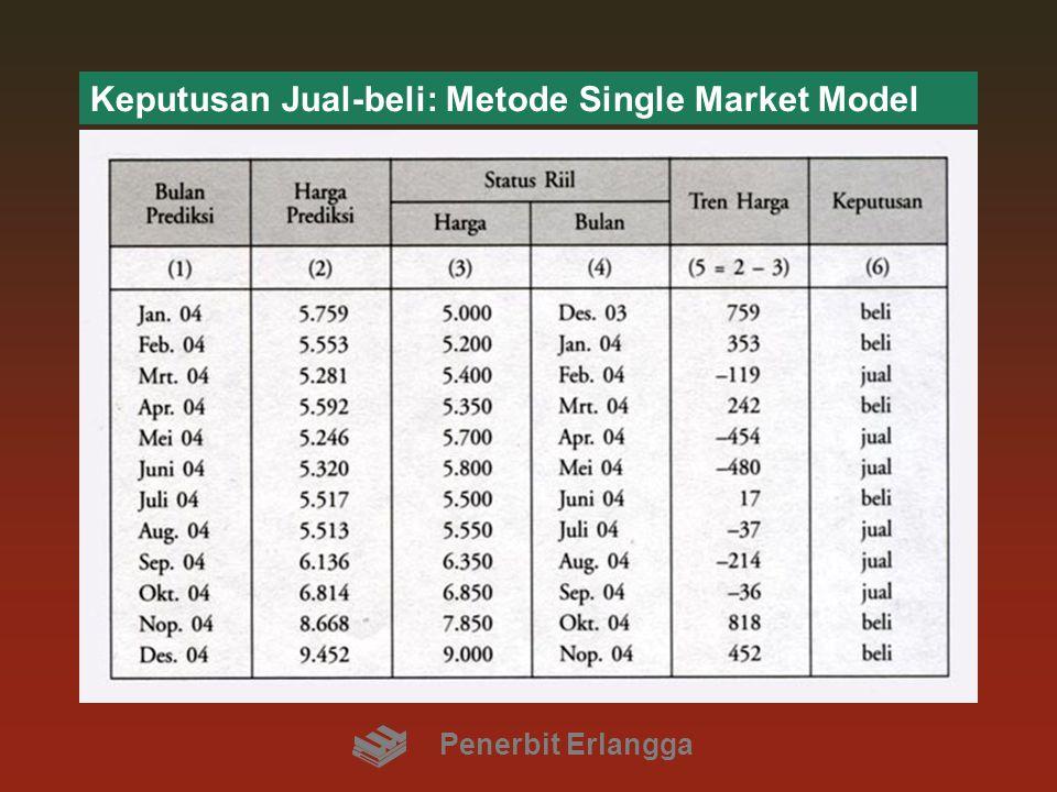 Keputusan Jual-beli: Metode Single Market Model