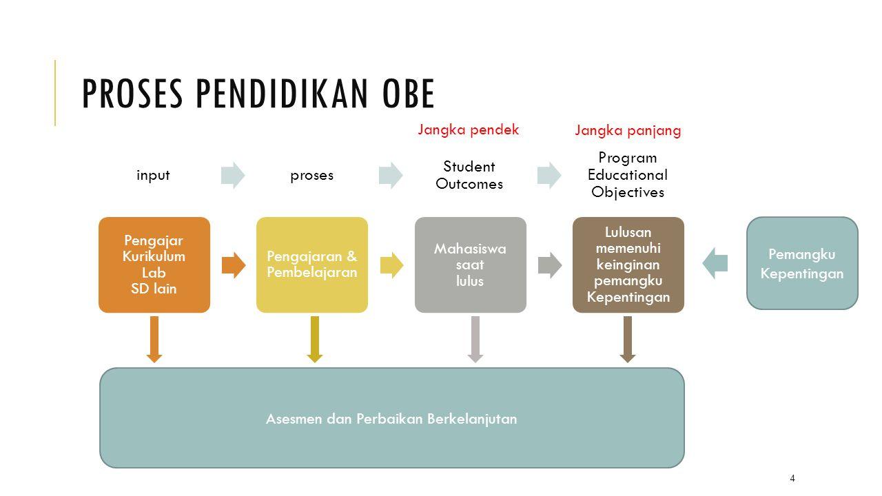 SIKLUS PENGEMBANGAN PROGRAM Apa yang diketahui, mampu dilakukan, dan cara bagaimana cara berpikir mahasiswa saat lulus.