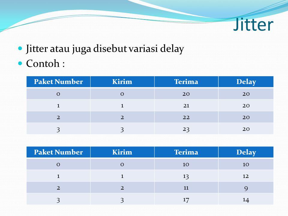 Jitter Jitter atau juga disebut variasi delay Contoh : Paket NumberKirimTerima 0020 1121 2222 3323 Paket NumberKirimTerima 0010 1113 2211 3317 Delay 2