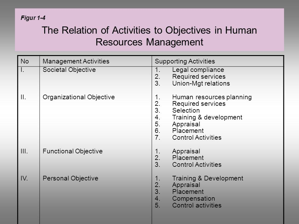 The Relation of Activities to Objectives in Human Resources Management NoManagement ActivitiesSupporting Activities I. II. III. IV. Societal Objective