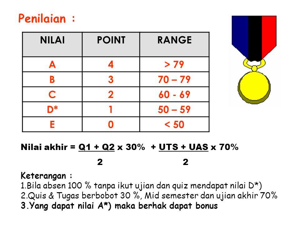 Penilaian : NILAIPOINTRANGE A4> 79 B370 – 79 C260 - 69 D*150 – 59 E0< 50 Keterangan : 1.Bila absen 100 % tanpa ikut ujian dan quiz mendapat nilai D*)