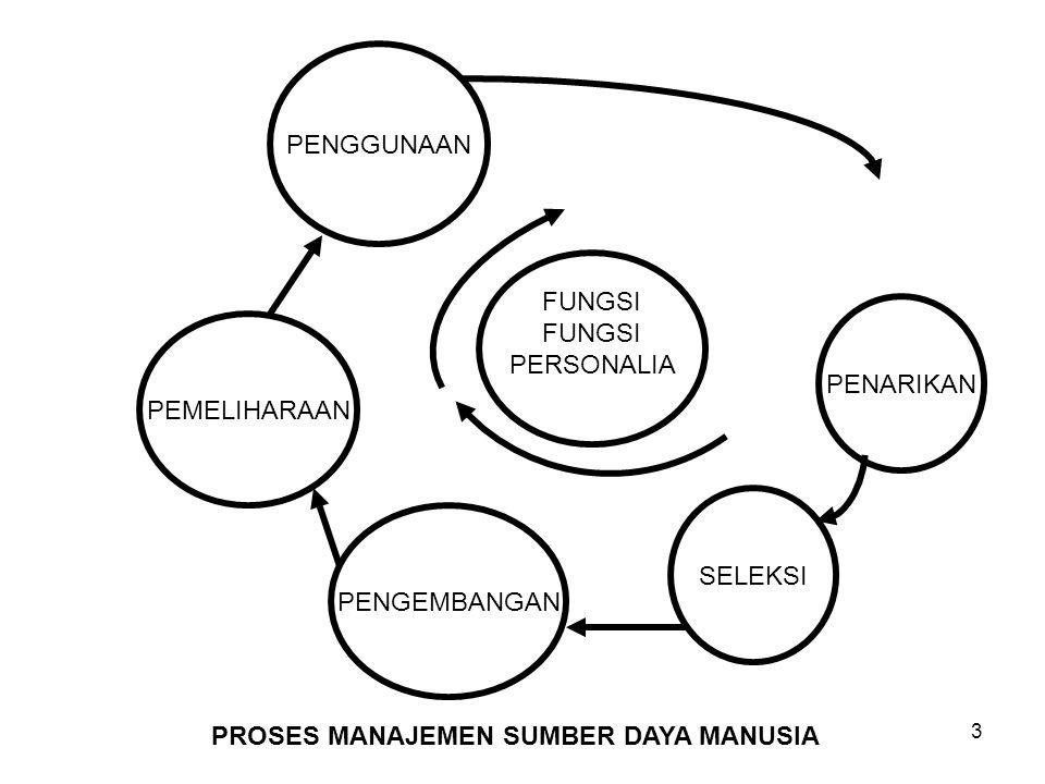 FUNGSI PERSONALIA KEGIATAN PERSONALIA PENARIKANANALISIS PEKERJAAN, PERENCANAAN SUMBERDAYA MANUSIA, PROSES PENARIKAN (SALURAN PENARIKAN, BLANKO PENARIKAN SELEKSIPROSES SELEKSI (TEST SELEKSI, WAWANCARA, REFERENSI, EVALUASI MEDIS) PENGEMBANGANPENILAIAN PRESTASI KERJA, KONSELING, DISIPLIN, LATIHAN, PENGEMBANGAN MANAJEMEN, PENGEMBANGAN ORGANISASI PEMELIHARAANPEMBERIAN KOMPENSASI, HUBUNGAN PERBURUHAN, PELAYANAN KARYAWAN (REKREASI), KEAMANAN DAN KESEHATAN.