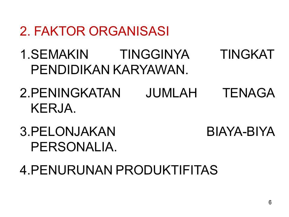 2. FAKTOR ORGANISASI 1.SEMAKIN TINGGINYA TINGKAT PENDIDIKAN KARYAWAN. 2.PENINGKATAN JUMLAH TENAGA KERJA. 3.PELONJAKAN BIAYA-BIYA PERSONALIA. 4.PENURUN