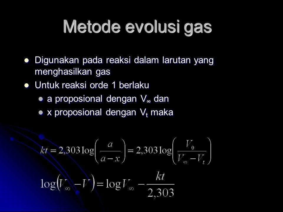 Metode evolusi gas Digunakan pada reaksi dalam larutan yang menghasilkan gas Digunakan pada reaksi dalam larutan yang menghasilkan gas Untuk reaksi or