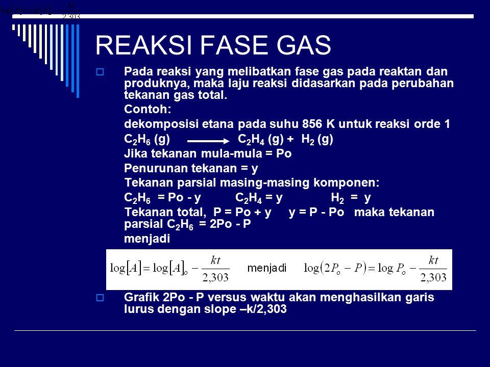 REAKSI FASE GAS  Pada reaksi yang melibatkan fase gas pada reaktan dan produknya, maka laju reaksi didasarkan pada perubahan tekanan gas total. Conto