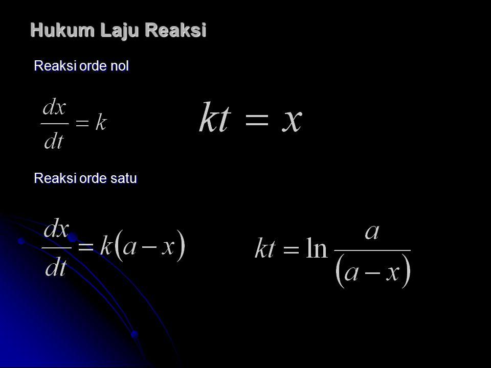 Hukum Laju Reaksi Reaksi orde nol Reaksi orde satu