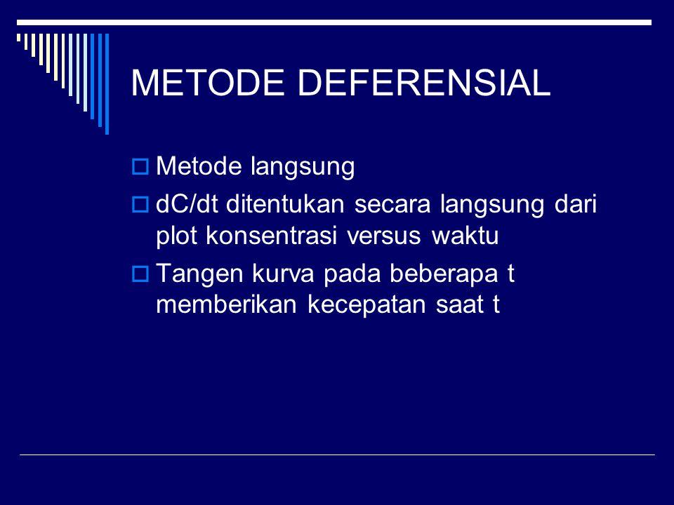 METODE DEFERENSIAL  Metode langsung  dC/dt ditentukan secara langsung dari plot konsentrasi versus waktu  Tangen kurva pada beberapa t memberikan k