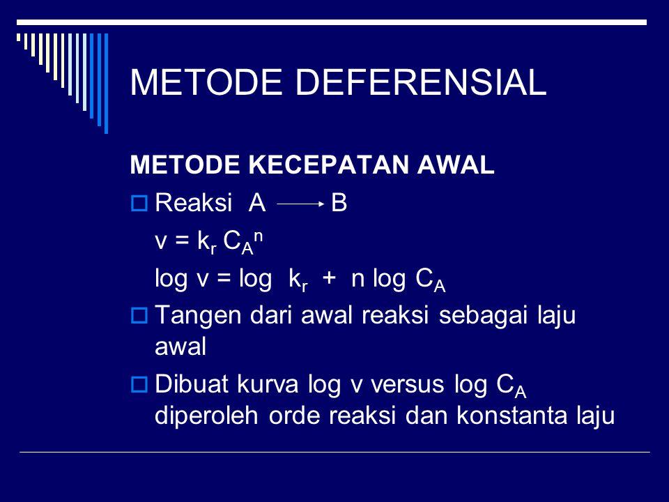 METODE DEFERENSIAL METODE KECEPATAN AWAL  Reaksi A B v = k r C A n log v = log k r + n log C A  Tangen dari awal reaksi sebagai laju awal  Dibuat k