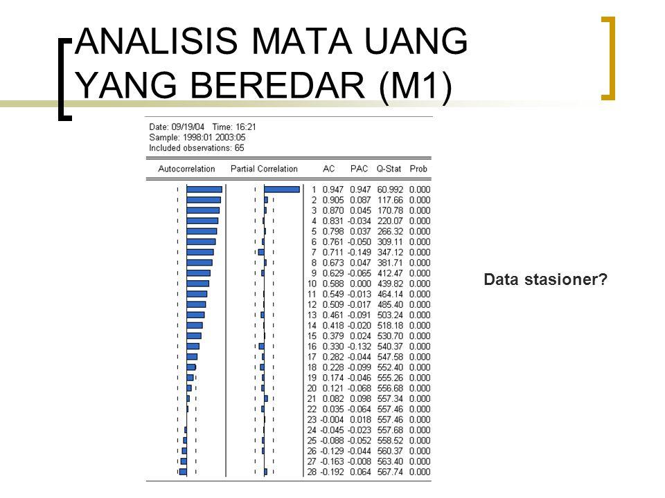 ANALISIS MATA UANG YANG BEREDAR (M1) Data stasioner?