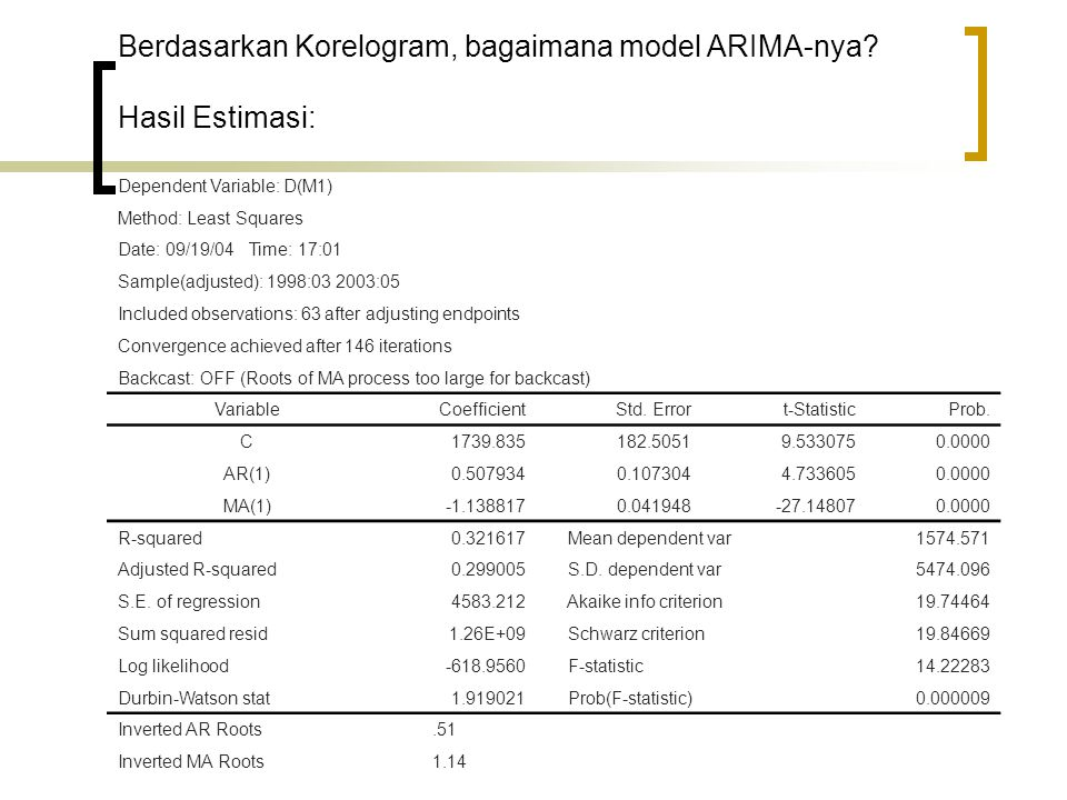 Berdasarkan Korelogram, bagaimana model ARIMA-nya? Hasil Estimasi: Dependent Variable: D(M1) Method: Least Squares Date: 09/19/04 Time: 17:01 Sample(a