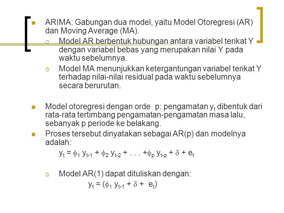 ARIMA: Gabungan dua model, yaitu Model Otoregresi (AR) dan Moving Average (MA).  Model AR berbentuk hubungan antara variabel terikat Y dengan variabe
