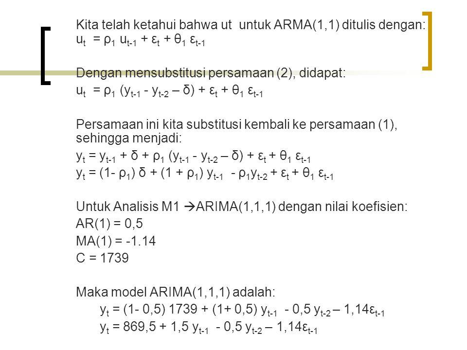 Kita telah ketahui bahwa ut untuk ARMA(1,1) ditulis dengan: u t = ρ 1 u t-1 + ε t + θ 1 ε t-1 Dengan mensubstitusi persamaan (2), didapat: u t = ρ 1 (y t-1 - y t-2 – δ) + ε t + θ 1 ε t-1 Persamaan ini kita substitusi kembali ke persamaan (1), sehingga menjadi: y t = y t-1 + δ + ρ 1 (y t-1 - y t-2 – δ) + ε t + θ 1 ε t-1 y t = (1- ρ 1 ) δ + (1 + ρ 1 ) y t-1 - ρ 1 y t-2 + ε t + θ 1 ε t-1 Untuk Analisis M1  ARIMA(1,1,1) dengan nilai koefisien: AR(1) = 0,5 MA(1) = -1.14 C = 1739 Maka model ARIMA(1,1,1) adalah: y t = (1- 0,5) 1739 + (1+ 0,5) y t-1 - 0,5 y t-2 – 1,14ε t-1 y t = 869,5 + 1,5 y t-1 - 0,5 y t-2 – 1,14ε t-1