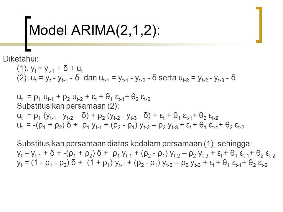 Model ARIMA(2,1,2): Diketahui: (1). y t = y t-1 + δ + u t (2). u t = y t - y t-1 - δ dan u t-1 = y t-1 - y t-2 - δ serta u t-2 = y t-2 - y t-3 - δ u t