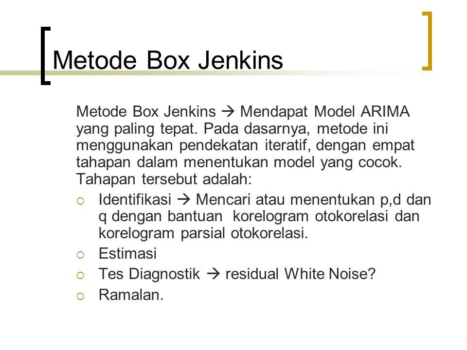 Metode Box Jenkins Metode Box Jenkins  Mendapat Model ARIMA yang paling tepat. Pada dasarnya, metode ini menggunakan pendekatan iteratif, dengan empa
