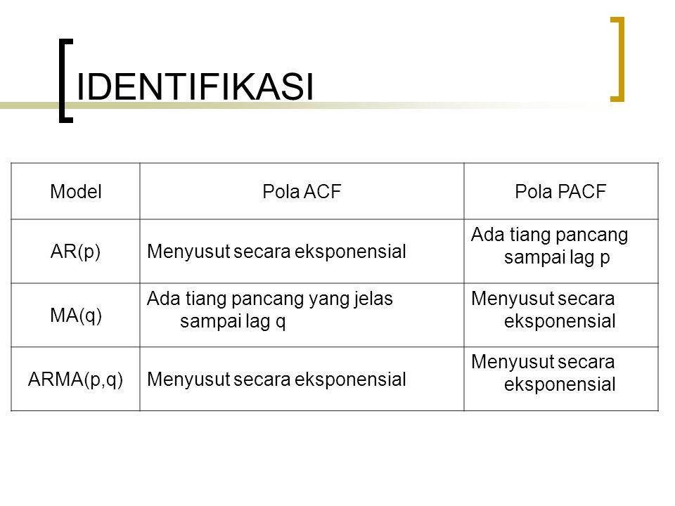 IDENTIFIKASI ModelPola ACFPola PACF AR(p)Menyusut secara eksponensial Ada tiang pancang sampai lag p MA(q) Ada tiang pancang yang jelas sampai lag q Menyusut secara eksponensial ARMA(p,q)Menyusut secara eksponensial