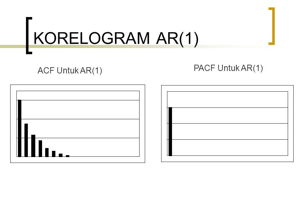 KORELOGRAM AR(1) ACF Untuk AR(1) PACF Untuk AR(1)