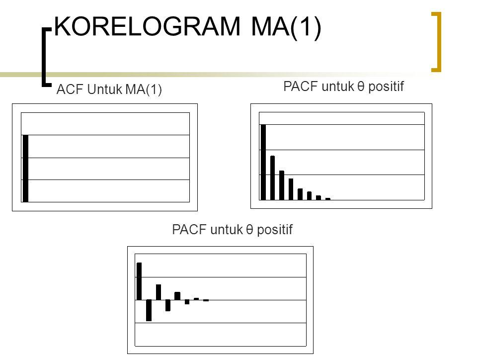 KORELOGRAM MA(1) ACF Untuk MA(1) PACF untuk θ positif