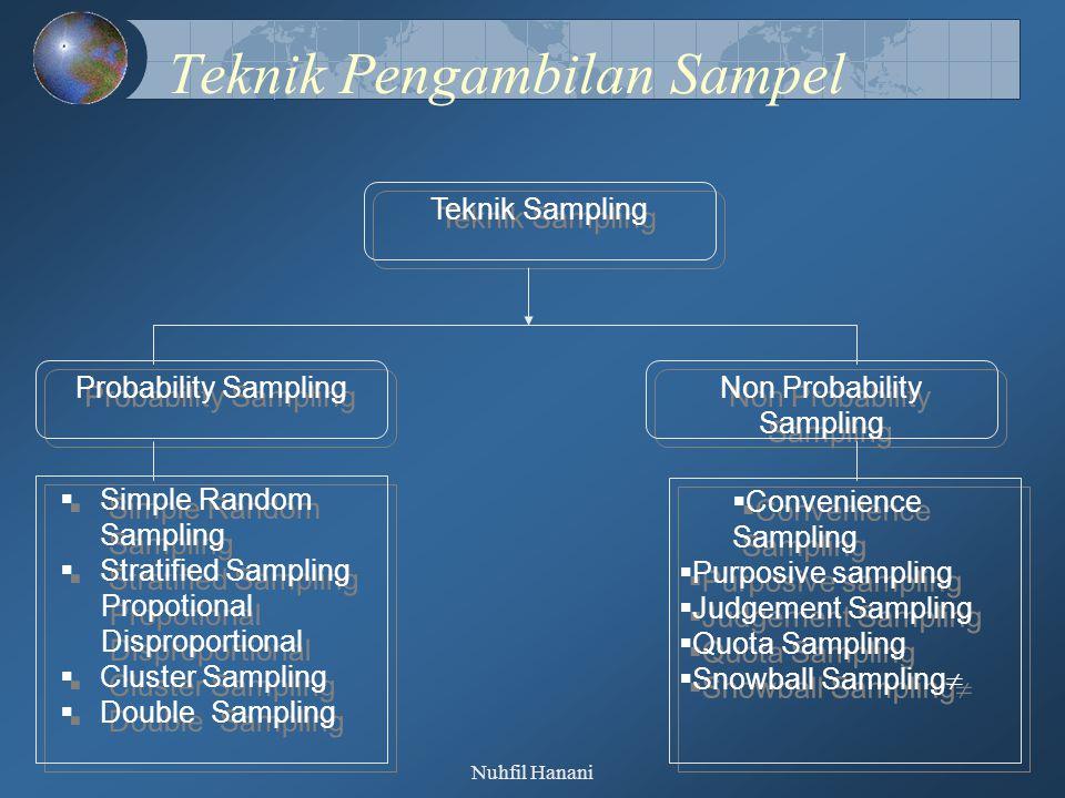 Nuhfil Hanani Simple Random Sampling Simple random sampling merupakan teknik pengambilan sampel yang memberikan kesempatan yang sama kepada pulasi untuk dijadikan sampel.