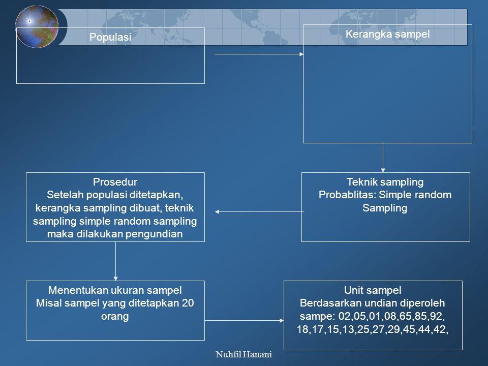 Nuhfil Hanani Pedoman Menentukan Jumlah Sampel  Pendapat Slovin Kita akan meneliti pengaruh upah terhadap semangat kerja pada karyawan PT.