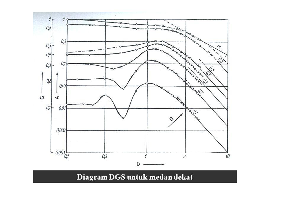 Diagram DGS untuk medan dekat