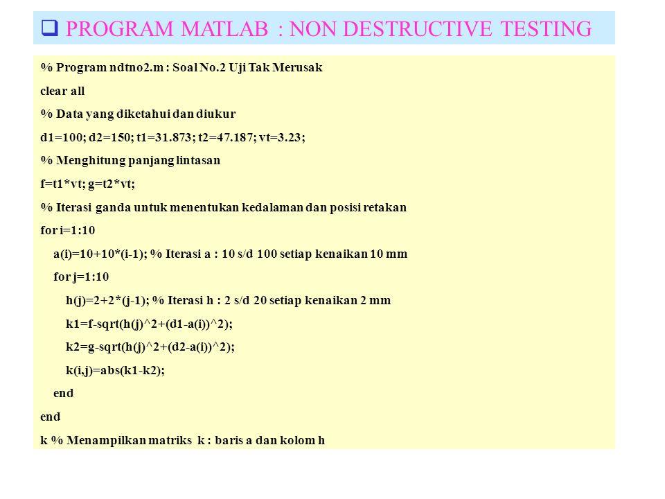 % Program ndtno2.m : Soal No.2 Uji Tak Merusak clear all % Data yang diketahui dan diukur d1=100; d2=150; t1=31.873; t2=47.187; vt=3.23; % Menghitung