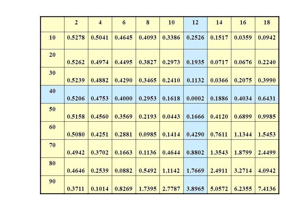 24681012141618 100.52780.50410.46450.40930.33860.25260.15170.03590.0942 20 0.5262 0.4974 0.4495 0.3827 0.2973 0.1935 0.0717 0.0676 0.2240 30 0.5239 0.