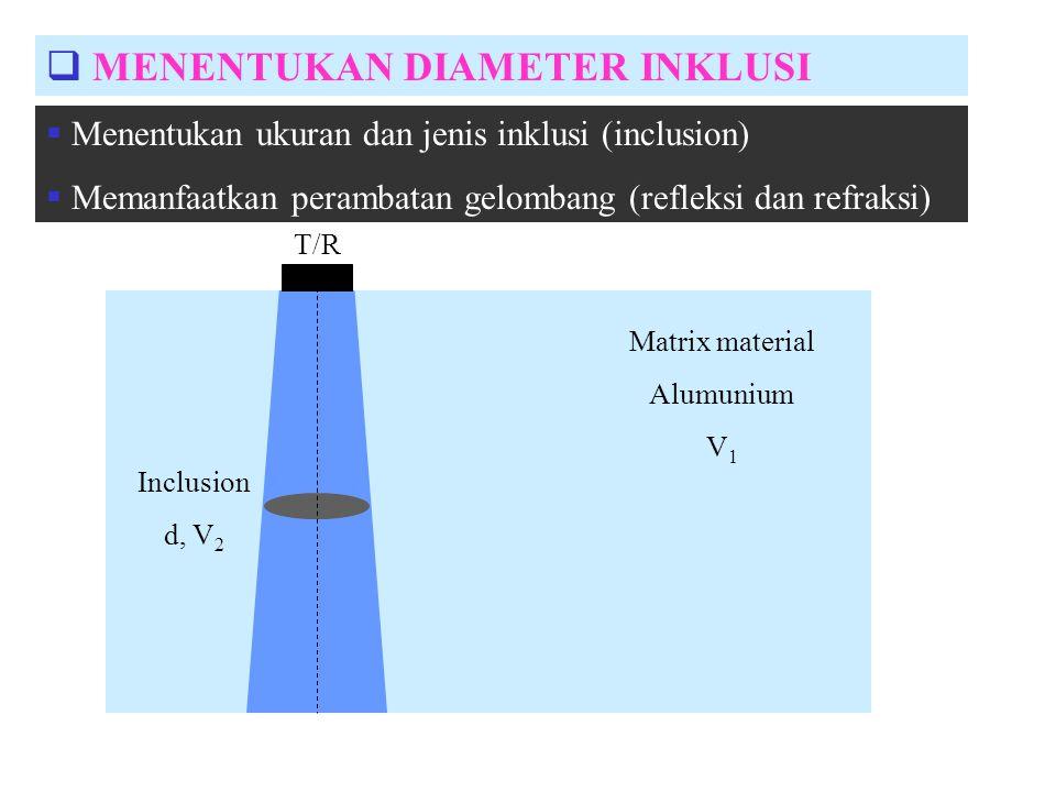  MENENTUKAN DIAMETER INKLUSI Matrix material Alumunium V 1 Inclusion d, V 2 T/R  Menentukan ukuran dan jenis inklusi (inclusion)  Memanfaatkan pera