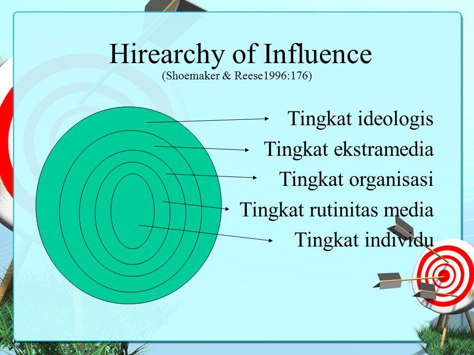 Hirearchy of Influence (Shoemaker & Reese1996:176) Tingkat ideologis Tingkat ekstramedia Tingkat organisasi Tingkat rutinitas media Tingkat individu